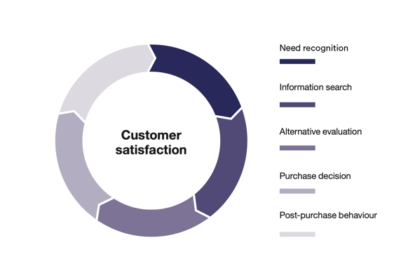 the stages of customer journey