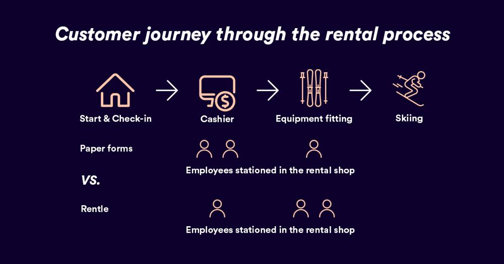 ounasvaara-customer-journey