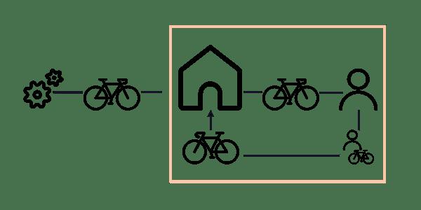 equipment renting process chart